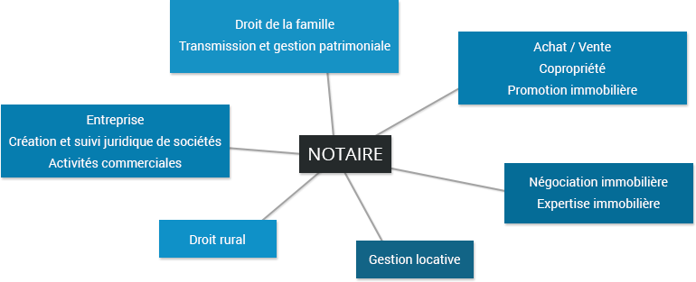 Gestion locative à Laval